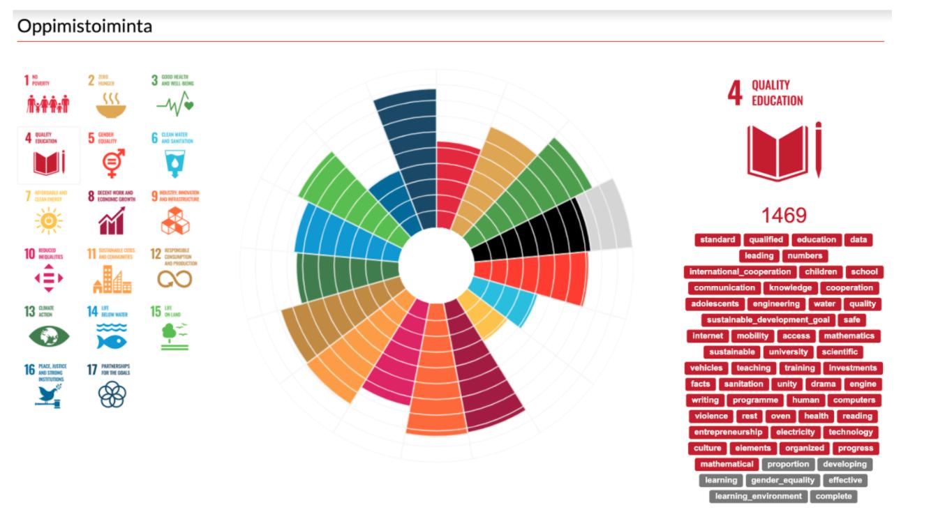 Infograafi kuvaa esimerkinomaisesti tekoälytyökalun toimintaa. Sisältö selostettu kuvan alla.