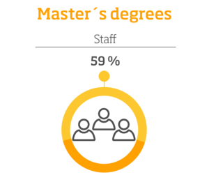 Staff with Master's degrees: 59%, infographic.