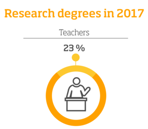 Research degrees in 2017 – Teachers: 23%, infographic.